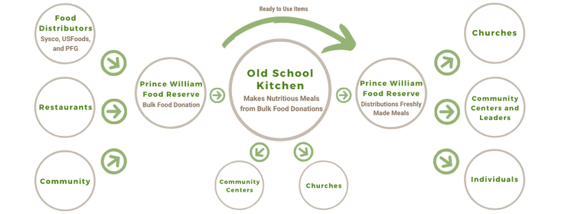 This is the process through which we operate Old School Kitchen.